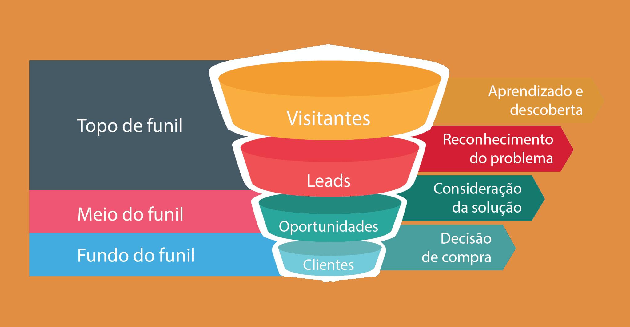 Funil-do-Marketing Funil de Vendas x Funil de Marketing: Qual a Diferença?