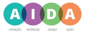AIDA-Funil-de-Vendas-300x122 AIDA-Funil-de-Vendas