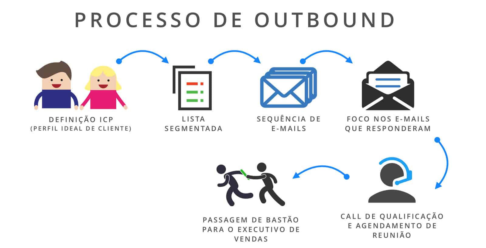 outbound-funil-de-vendas Como combinar táticas de Inbound e Outbound Marketing para gerar mais leads e impulsionar as vendas