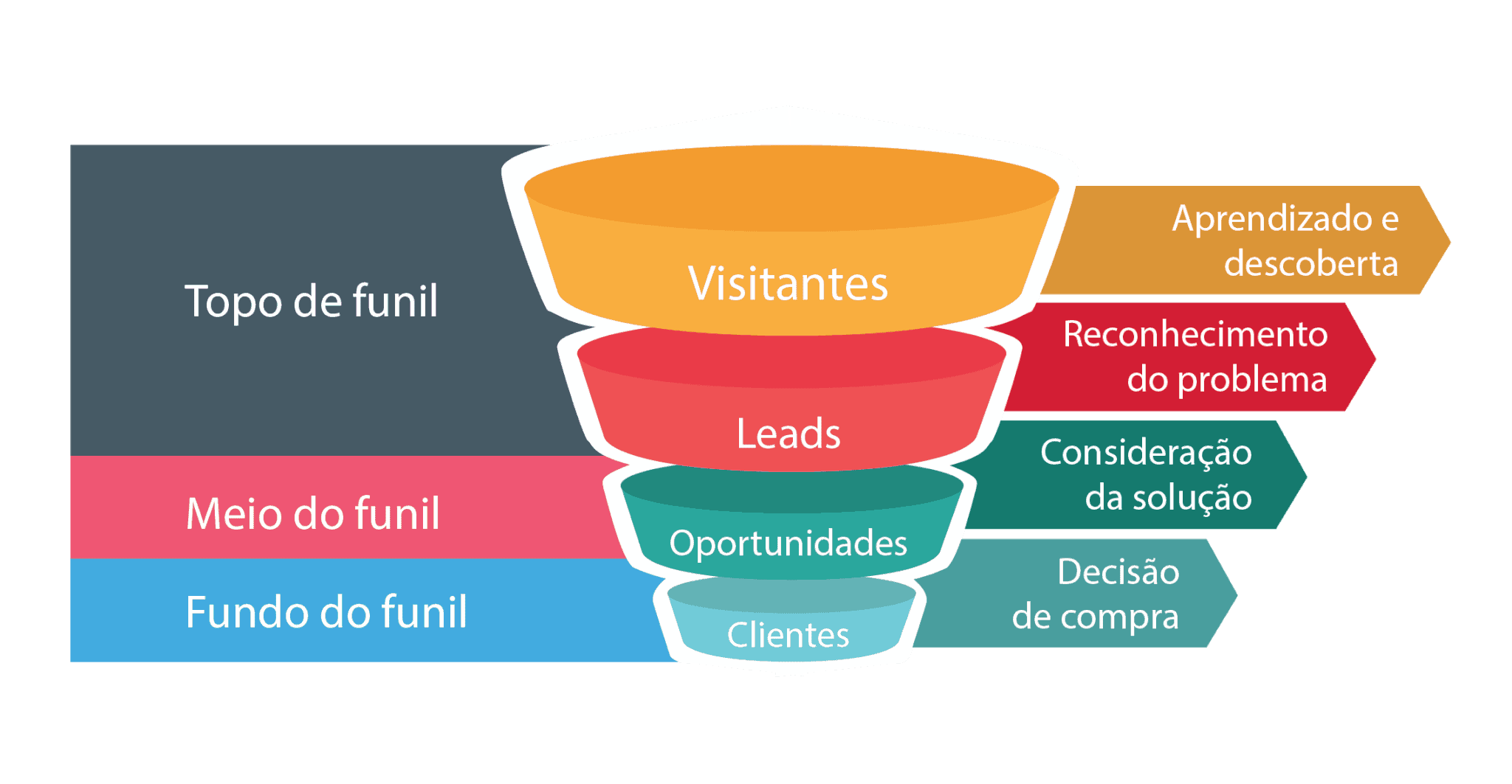 Funil-do-Marketing As verdades sobre o Funil de Vendas