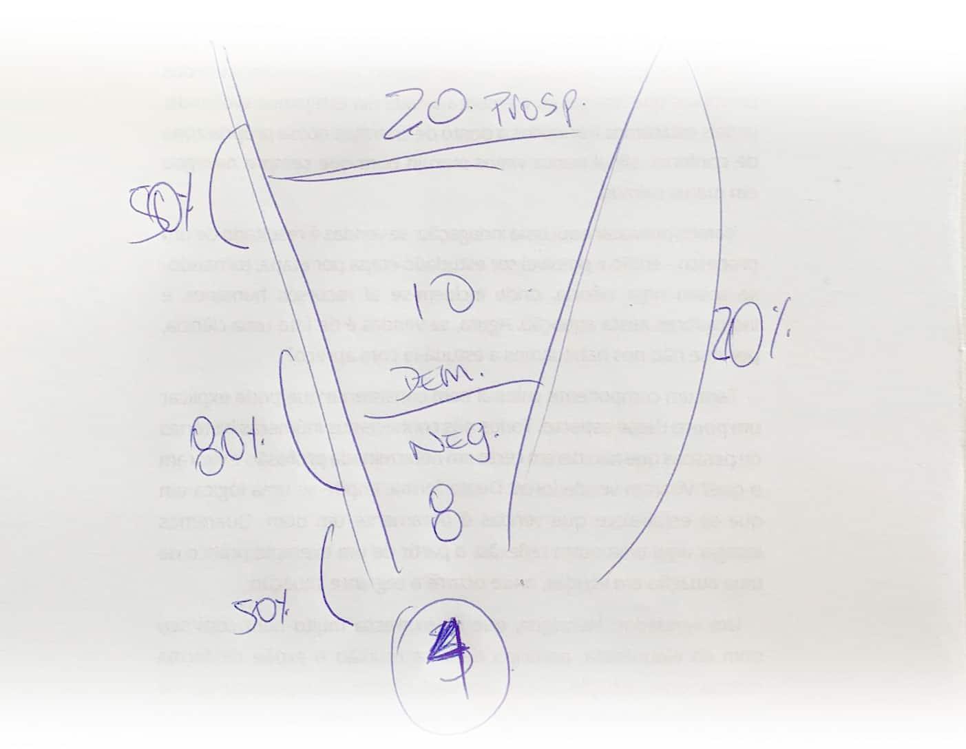 Desenho do Funil de Vendas