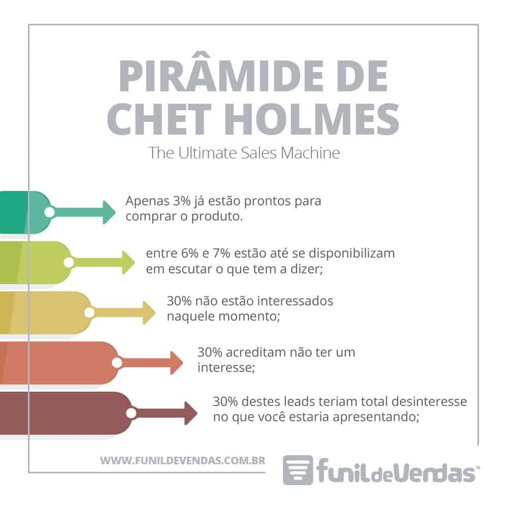 Piramide-de-Chet-Holmes-Funil-de-Vendas